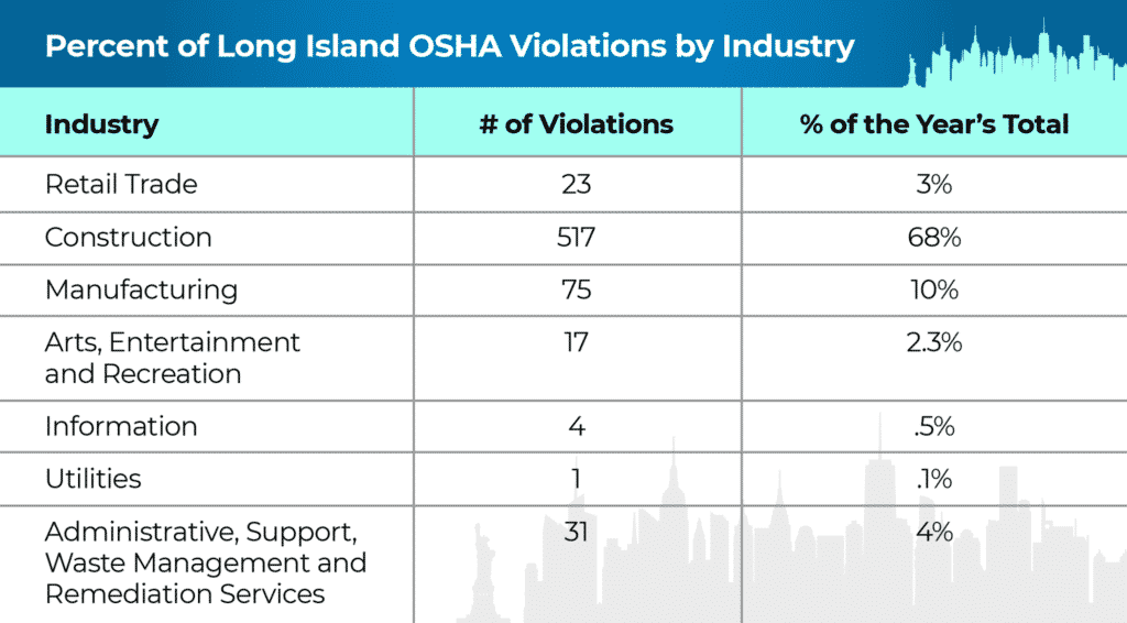 violations-by-industry
