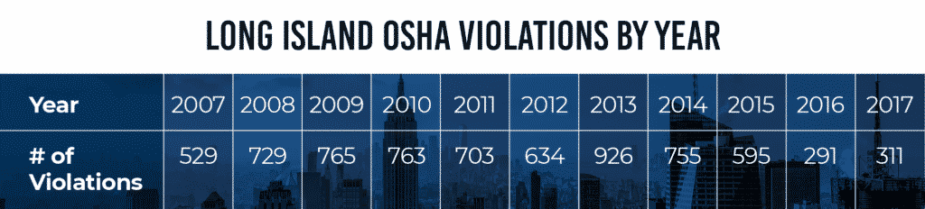 violations-by-year