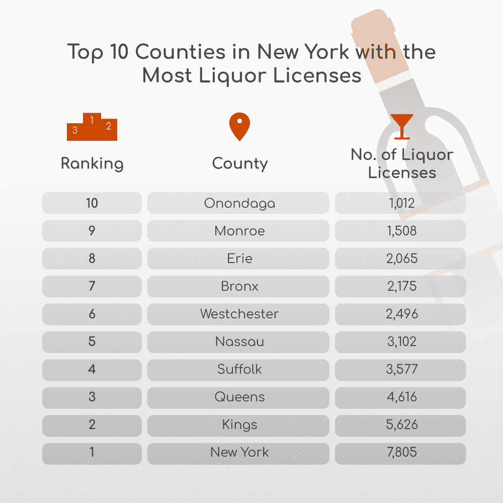 ny counties with most liquor licenses