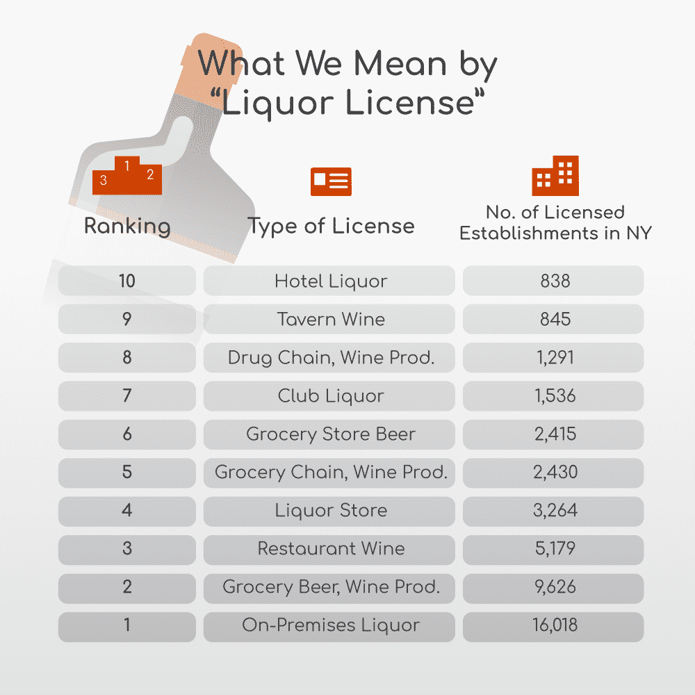 NY Liquor Licenses: Which Counties Have the Most   Siler